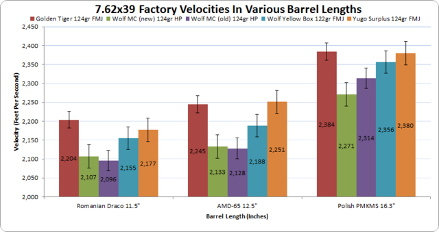 Click image for larger version.  Name:762x39velocitychart.png Views:14 Size:130.3 KB ID:464455