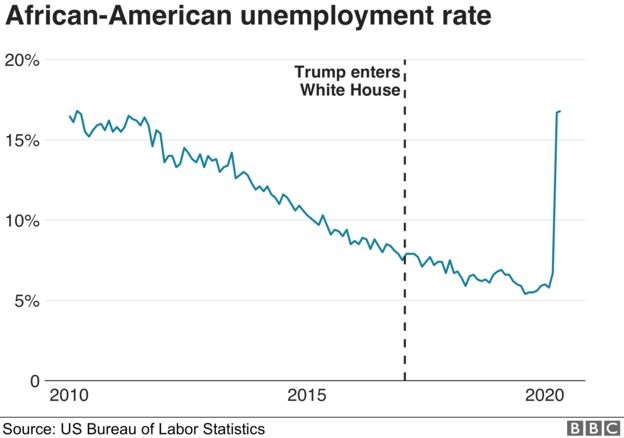 Click image for larger version.  Name:black unemployment.jpg Views:1 Size:39.2 KB ID:3687249
